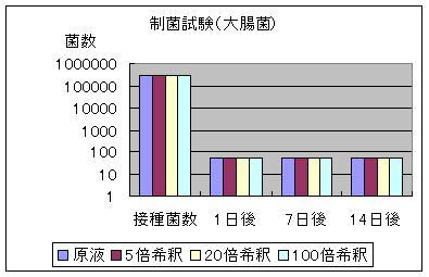 制菌試験グラフ(大腸菌)